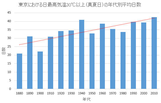 30C or more days by decade in Tokyo.jpg