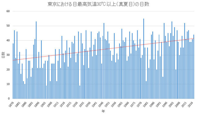 30C or more days by year in Tokyo.jpg