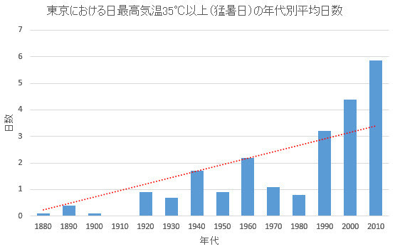 35C or more days by decade in Tokyo.jpg