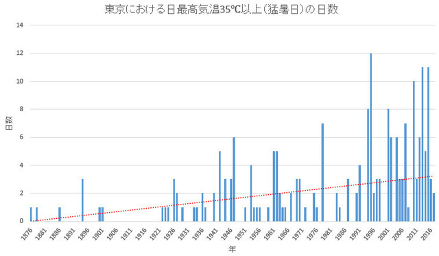 35C or more days by year in Tokyo.jpg