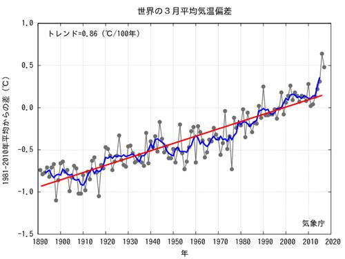 JMA Average Global Temp Anomalies  2017-03.png