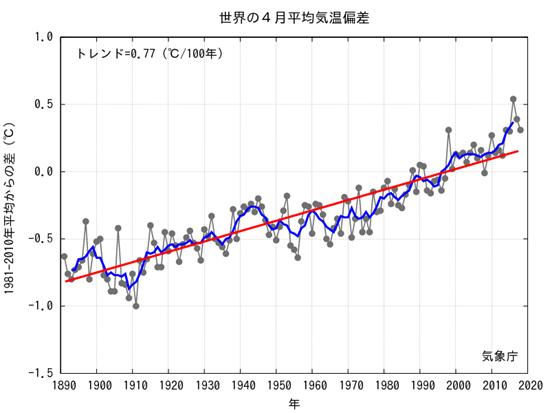JMA Average Global Temp Anomalies  2018-04.png