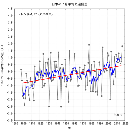 JMA Average JPN Temp Anomalies  2017-07.png