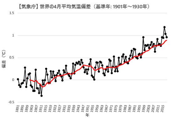 JMA Global Temp Anomaly 2018-04.jpg