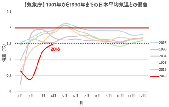 JMA Japan Temp Anomalies Comparison with Previous Records 2018-04.jpg