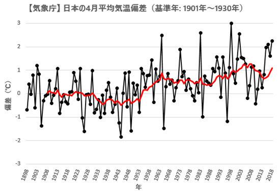 JMA Japan Temp Anomaly 2018-04.jpg