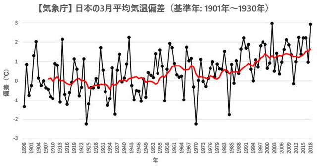 JMA Japan Temp Anomaly 201803.jpg