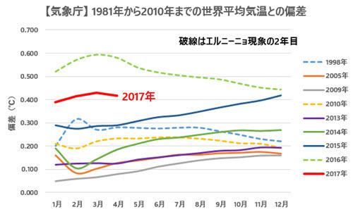 JMA Temp Anomalies Comparison with Previous Records 2017-04.jpg
