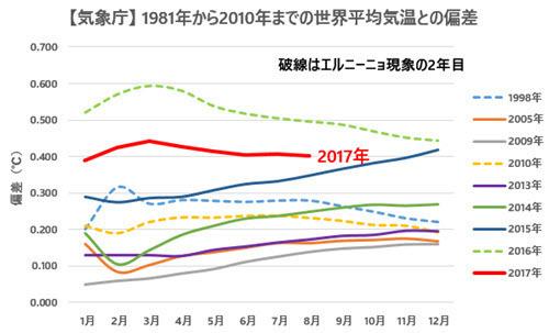 JMA Temp Anomalies Comparison with Previous Records 2017-08.jpg