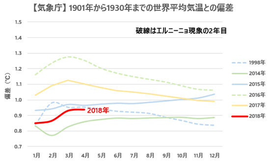 JMA Temp Anomalies Comparison with Previous Records 2018-04.jpg