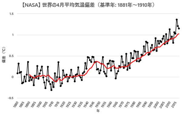 NASA GISS Global Temp Anomaly 1881-1910 base 201804.jpg