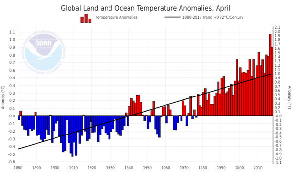 NOAA Global Land and Ocean Temperature Anomalies 2017-04.jpg