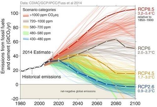 ar5-co2 emission scenarios.jpg