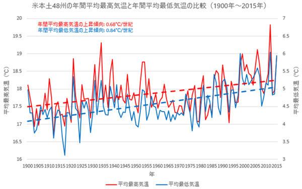 1900-2015 US Max and Min Temp Comparison.jpg