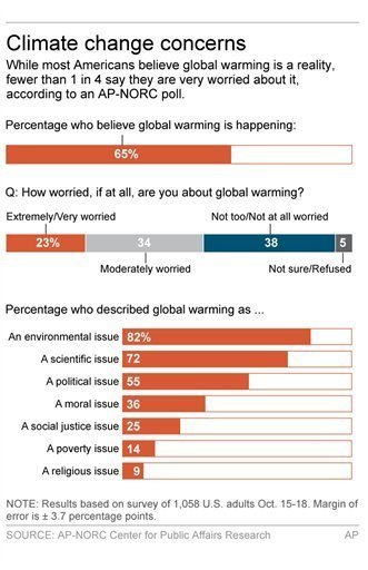AP climate change concerns poll 2015-10-15.jpg