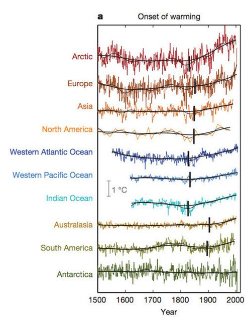 Abram et al 2016 - Temp reconstructions since 1500.jpg