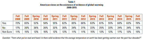 American view of climate change UMichigan 2015-10-18.jpg