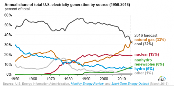 Annual share of total U.S. electricities generations by source 1950-2016.png