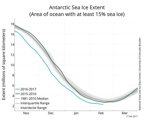 Antarctic Sea Ice Extent 20170217.png