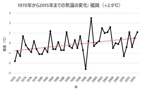 April Temp Change 1970-2015 - Fukuoka.jpg