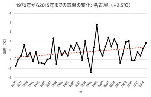 April Temp Change 1970-2015 - Nagoya.jpg