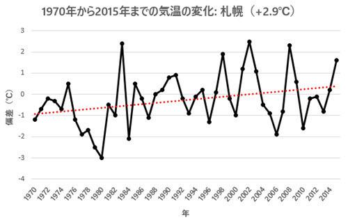 April Temp Change 1970-2015 - Sapporo.jpg