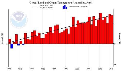 April Temp Change 1970-2015 - World.jpg
