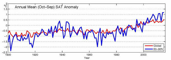 Arctic Annual Mean Temperature Anomaly from Arctic Report Card.jpg