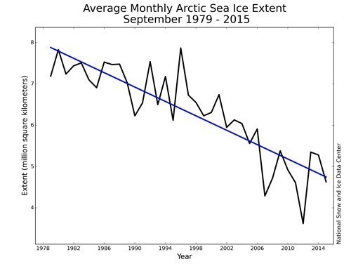 Arctic Monthly September ice extent for 1979 to 2015 2015-10-08 01.jpg