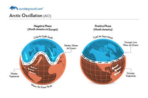 Arctic Oscillation.jpg