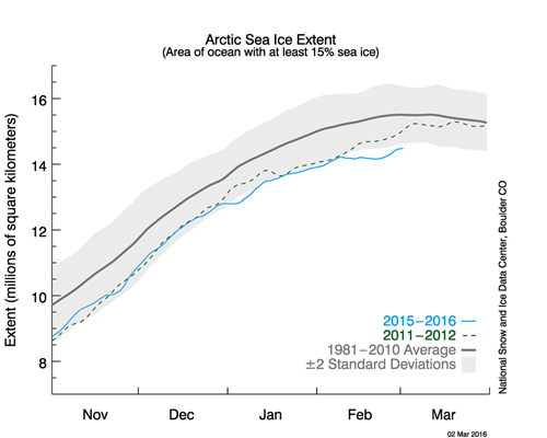 Arctic Sea Ice Extent 2012 and 2016 as of 2013-03-02.png
