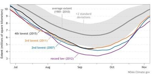 Arctic Sea Ice Minimum Extent 2015-10-08 01.jpg