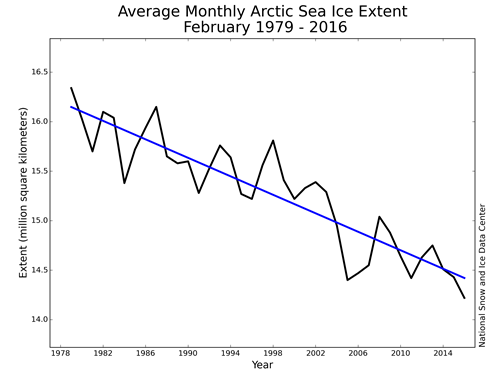 Average Monthly Arctic Sea Ice Extent February 1979 - 2016.png