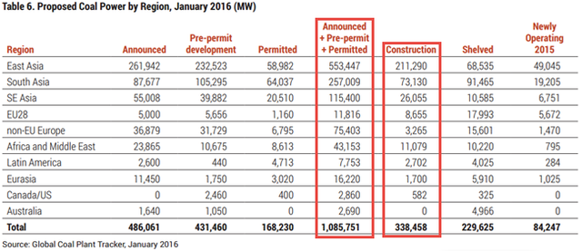 Boom and Bust 2016 - Proposed Coal Power by Region 2016-01.png