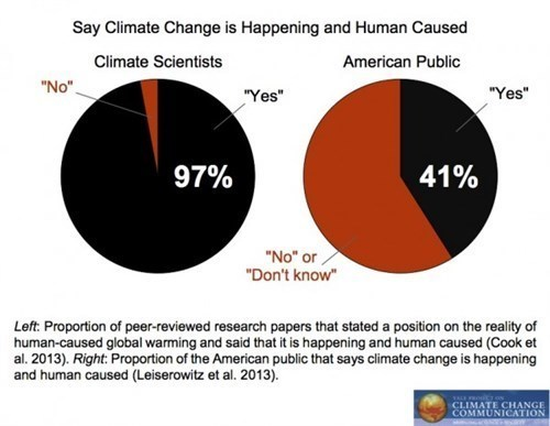CC happening and human cause - comparison bw scientists and public - Yale 2013.jpg