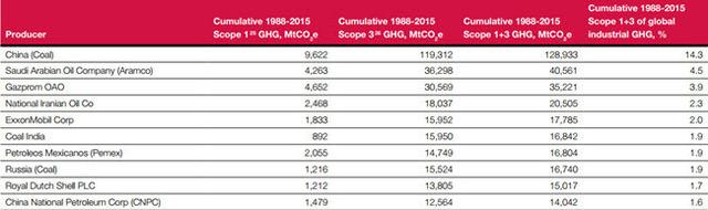 CDP - Carbon Majors - Appendix 1 - Cumulative emissions 1988-2015.jpg