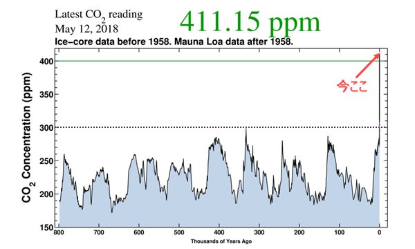 CO2_800k 2018-05-12.png