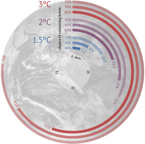 Carbon Countdown by Carbon Brief.jpg