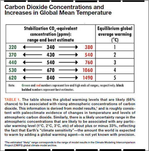 Carbon Dioxide Concentrations and Increases in Global Mean Temperature.jpg
