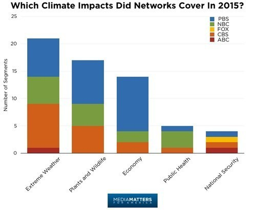 Climate Impacts Network Cover in 2015.jpg