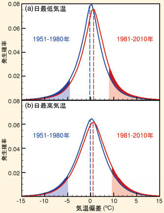 Comparing daily max temp and min temp between 1951-1980 and 1981-2010.jpg
