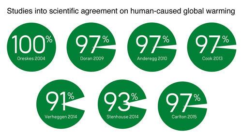 Cook et al 2016 - Studies into scientific agreement on human-caused global warming.jpg