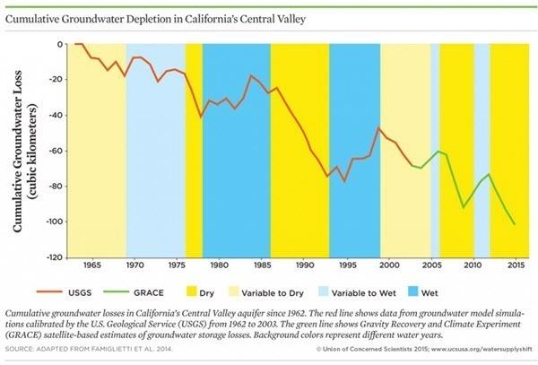 Cumulative groundwater loss of California 2016-01-30.jpg