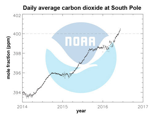 Daily average carbon dioxide readings at the South Pole from 2014 to present.jpg