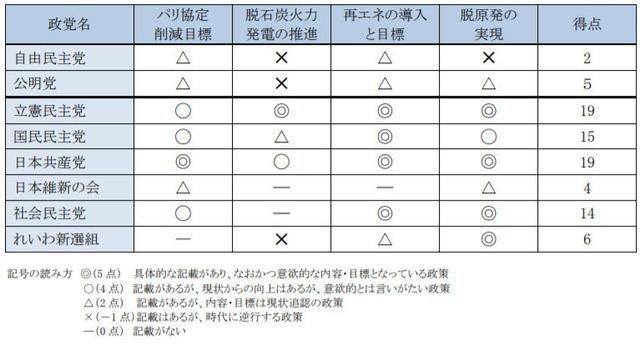 参議院議員選挙2019政党公約比較_from PDF.jpg