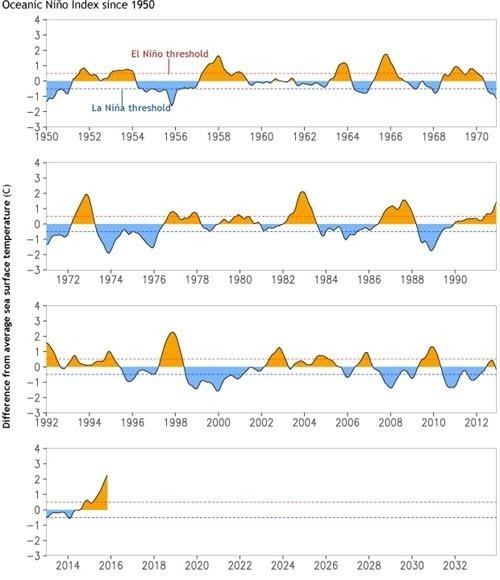 ENSO - Oceanic Nino Index since 1950.jpg