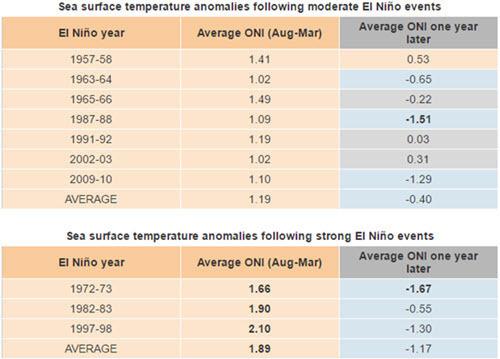 ENSO - Sea surface temperature during and after El Nino.jpg