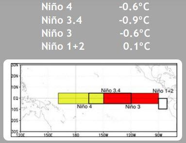 ENSO Equatrial Nino SST as of 20161010.jpg