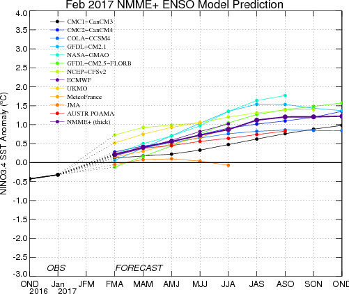 ENSO Plot model 201702.jpg