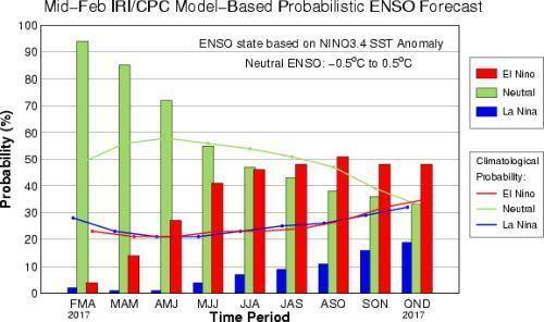 ENSO probability mid 201702.jpg